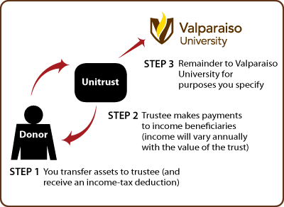 Charitable Remainder Unitrust Diagram