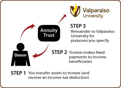 Charitable Remainder Annuity Trust Thumbnail