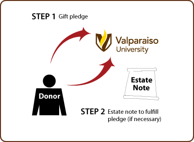 Gifts by Estate Note Diagram